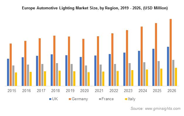 Europe Automotive Lighting Market Share