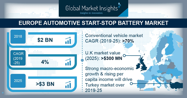 Europe Automotive Start-Stop Battery Market