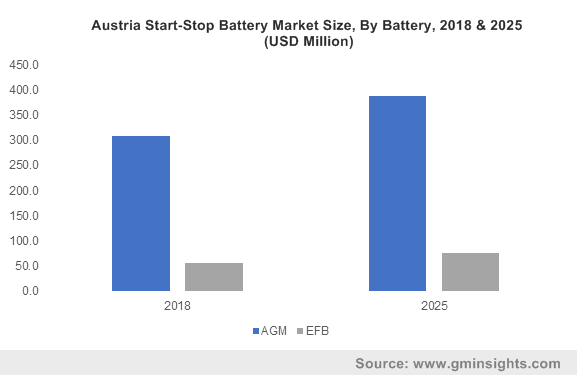 Europe Automotive Start-Stop Battery Market