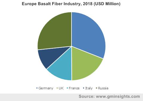 Europe Basalt Fiber Industry, 2018 (USD Million)