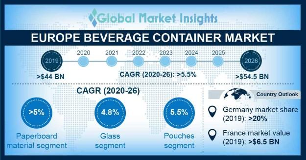 Europe Beverage Container Market Statistics