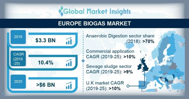 France Biogas Market, By Application, 2018 & 2025 (USD Million)
