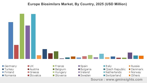 Europe Biosimilars Market By Country
