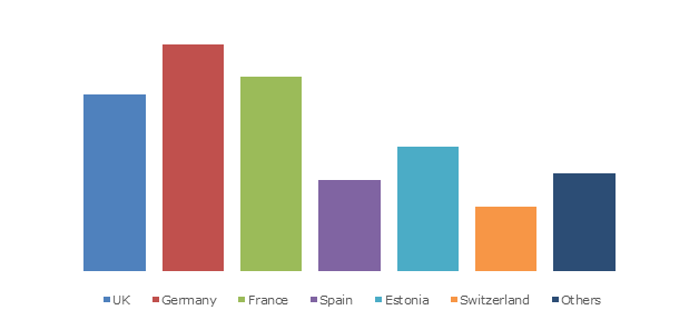Europe blockchain technology in healthcare market, by country, 2025 (USD Million)