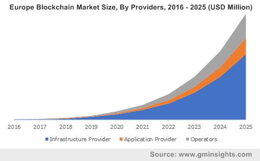 Europe Blockchain Market By Providers