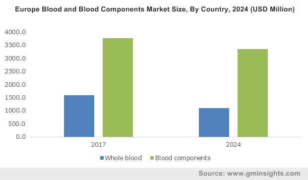 Europe Blood and Blood Components Market Size, By Country, 2024 (USD Million)