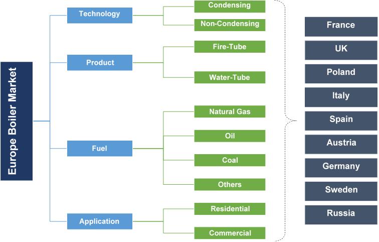 Europe Boiler Market Segmentation