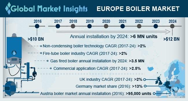 France Boiler Market Size, By Fuel, 2016 & 2024 (Thousand Units)