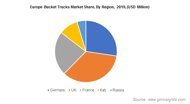 Europe Bucket Trucks industry