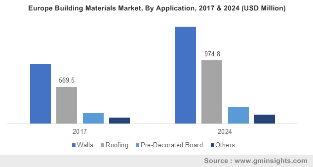 Europe Building Materials Market, By Application, 2017 & 2024 (USD Million)