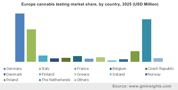 Europe cannabis testing market by country