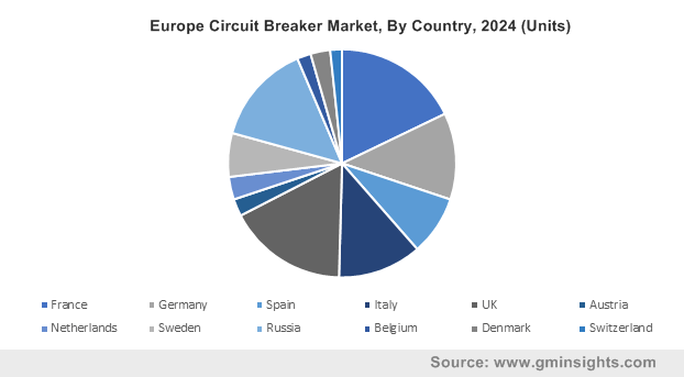 Europe Circuit Breaker Market, By Country, 2024 (Units)