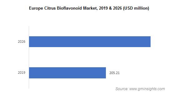 Citrus Bioflavonoids Market by Region