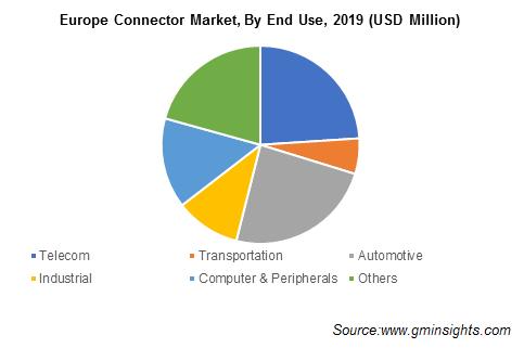 Europe Connector Market