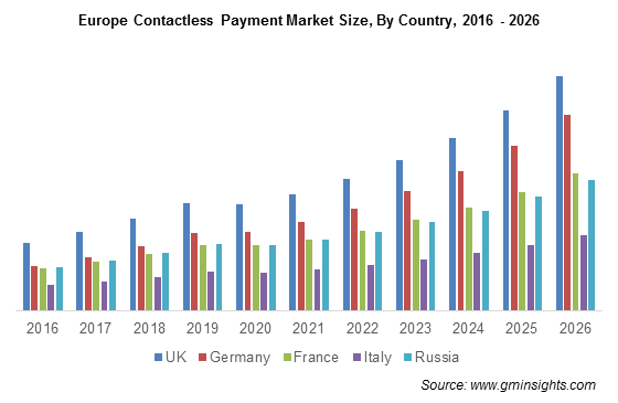 Europe Contactless Payment Market