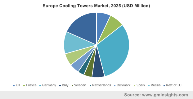 Europe Cooling Tower Market, 2025 (USD Million)
