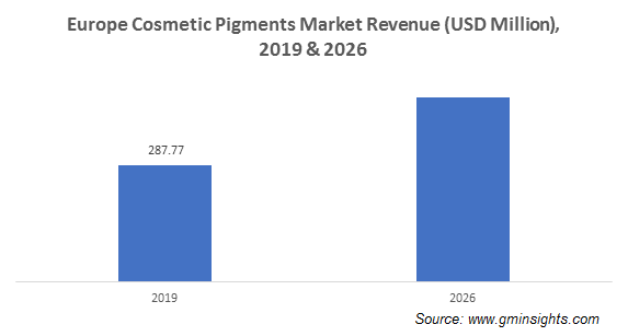 Cosmetic Pigments Market by Region