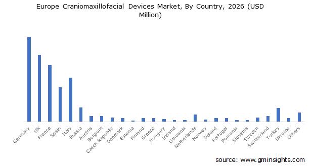 Europe Craniomaxillofacial Devices Market