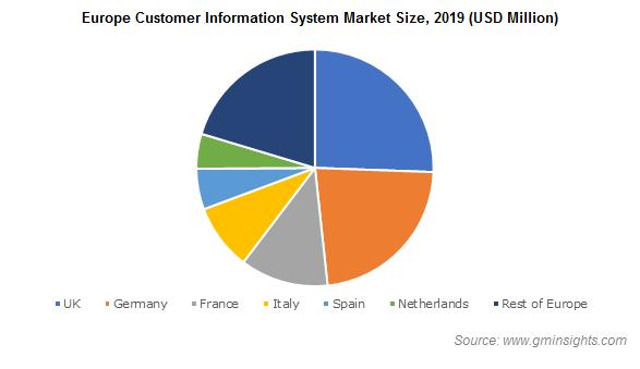 Europe Customer Information System (CIS) Market