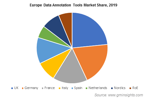 Europe Data Annotation Tools Market