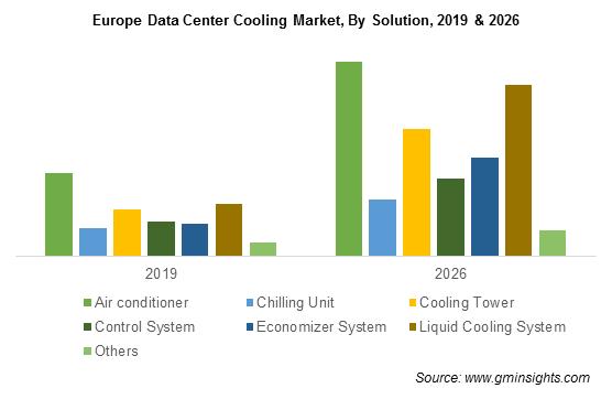 Europe Data Center Cooling Market