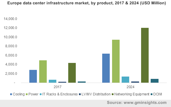 Europe data center infrastructure market