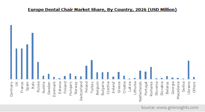 Europe Dental Chairs Market