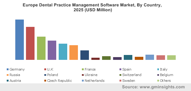 Europe Dental Practice Management Software Market By Country