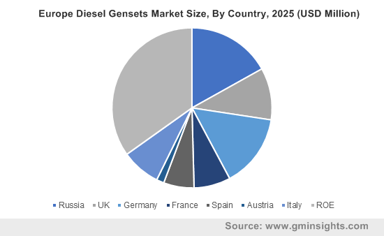 Europe Diesel Gensets Market Size, By Country, 2025 (USD Million)