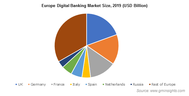 Europe Digital Banking Market Share, By Services, 2017