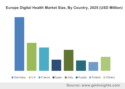 Europe Digital Health Market Size, By Country, 2025 (USD Million)