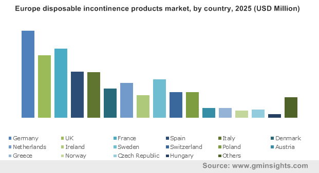 Europe disposable incontinence products market, by country, 2025 (USD Million)