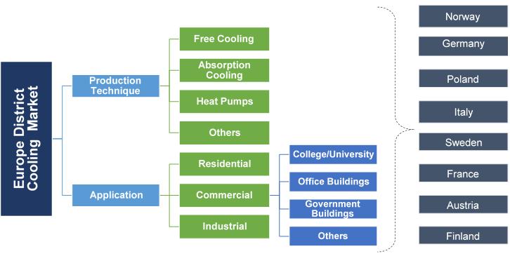 Europe District Cooling Market Segmentation