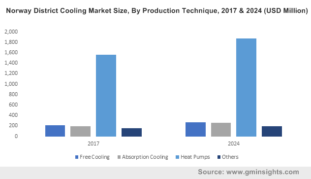 Norway District Cooling Market Size, By Production Technique, 2017 & 2024 (USD Million)