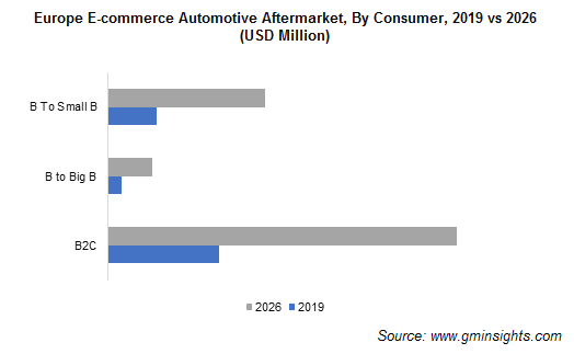 Europe E-commerce Automotive Aftermarket Share