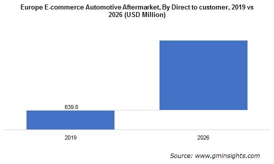 Europe E-commerce Automotive Aftermarket Demand