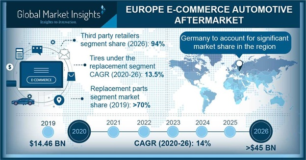 Europe E-commerce Automotive Aftermarket