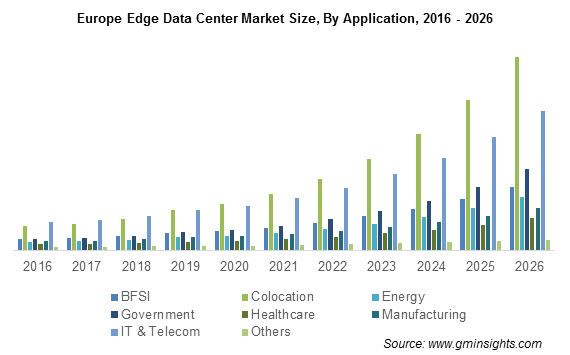 Europe Edge Data Center Market