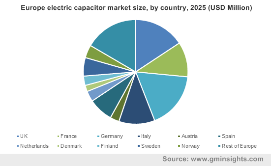 Europe electric capacitor market size, by country, 2025 (USD Million)