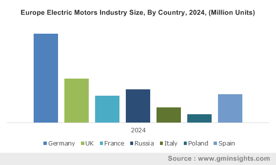 Europe Electric Motors Industry Size, By Country, 2024, (Million Units)