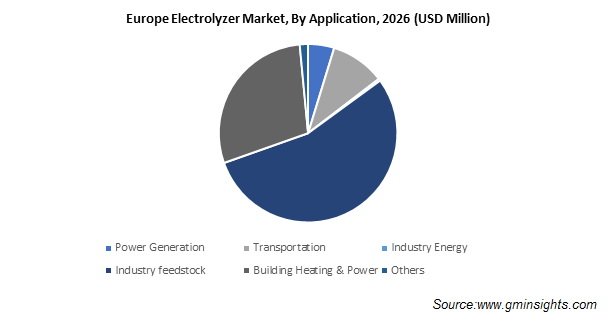 Europe Electrolyzer Market