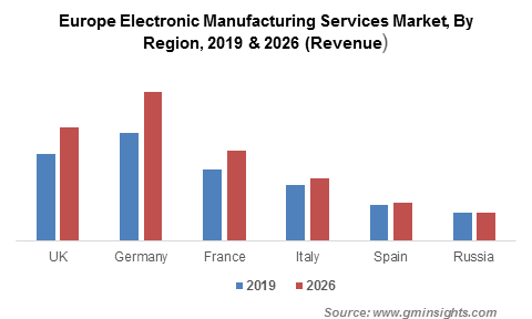 Europe Electronic Manufacturing Services Market By Region