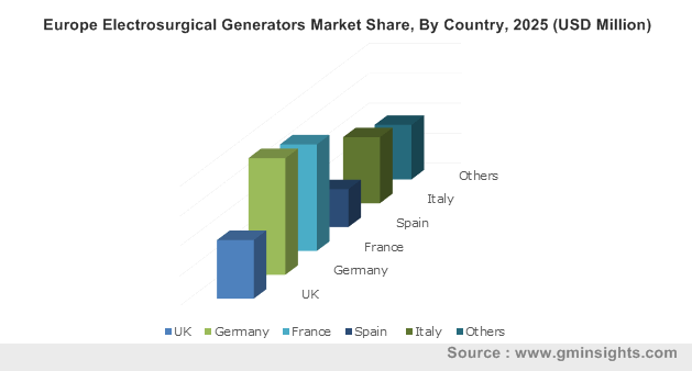 Europe Electrosurgical Generators Market By Country