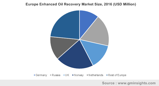Europe Enhanced Oil Recovery Market