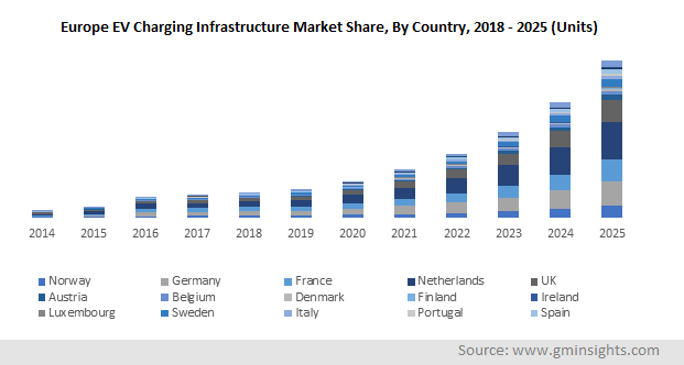 Europe EV Charging Infrastructure Market, By Country