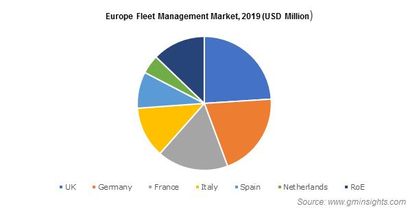 Europe Fleet Management Market Share