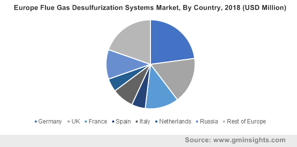 Europe Flue Gas Desulfurization Systems Market By Country