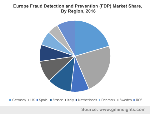 Europe Fraud Detection and Prevention (FDP) Market Share, By Region, 2018