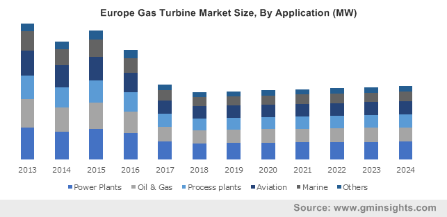 Europe Gas Turbine Market Size, By Application (MW)