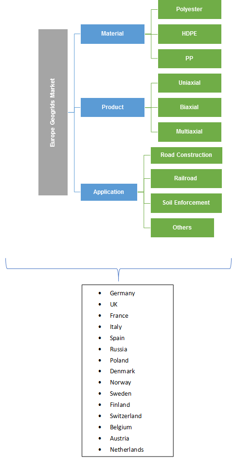Europe Geogrids Market Segmentation